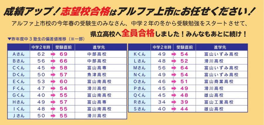 上市校の成績向上ニュース!!